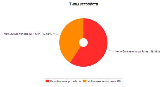 статистика посещений с мобильных устройств