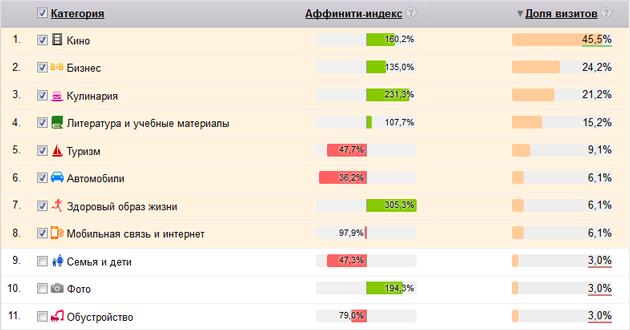 Коммерческие интересы Яндекс.Метрика