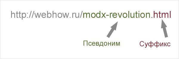 псевдонимы и суффиксы в URL