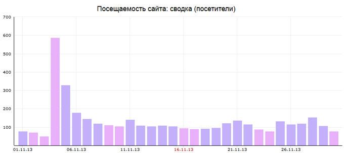 статистика за ноябрь